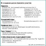 Играют учащиеся и выпускники(общешкольный сборник 2006г.) Посвящается 50-летию ЦДШИ Химки (CD1)